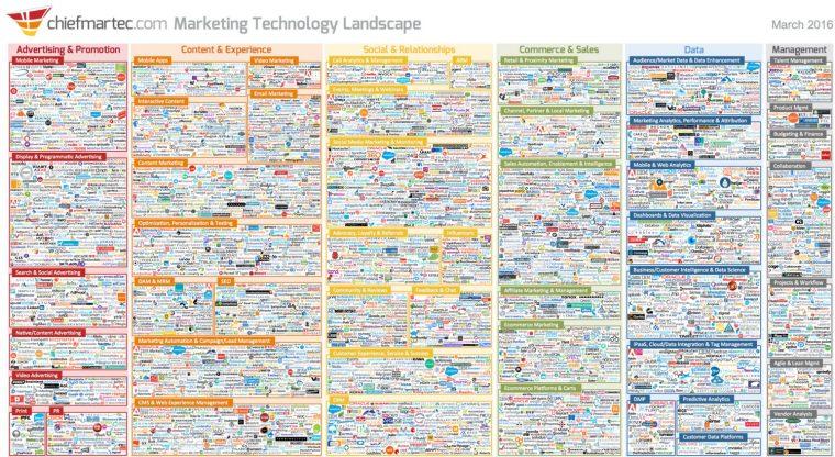 Infografica generale sui tool di digital marketing