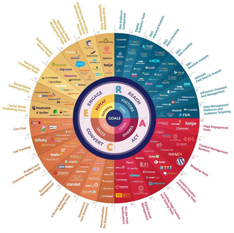 Digital Marketing Smart Tools