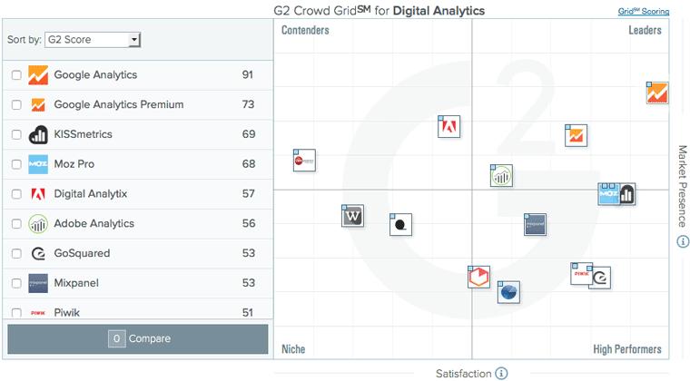 g2crowd-digital-analytics