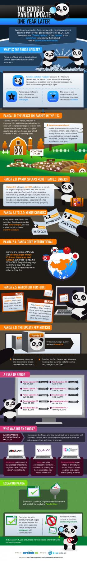 Aggiornamento di Google Panda e nuovo sistema per valutare i link