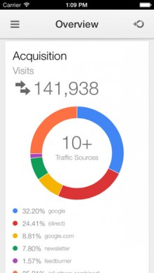 Google Analytics per iPhone