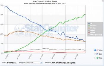 7 anni di Google Chrome: da zero al 56% del mercato