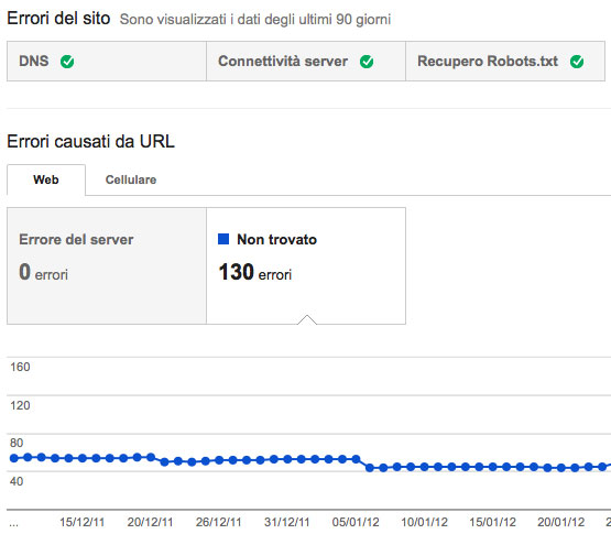 Errori di scansione in Google Webmaster Tools