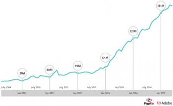 L'inarrestabile crescita degli Ad Blocker: alcuni dati