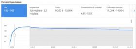 Lo strumento di pianificazione delle parole chiave di AdWords ora mostra anche le stime sulle conversioni