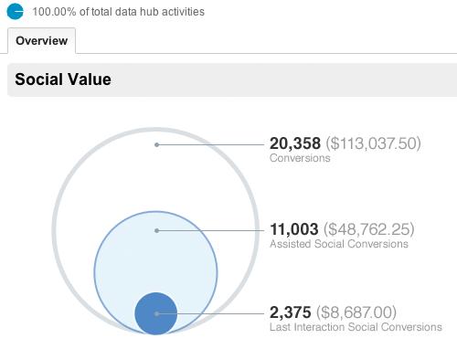 Panoramica attività social sul sito