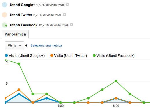 Visite degli utenti loggati ai social network