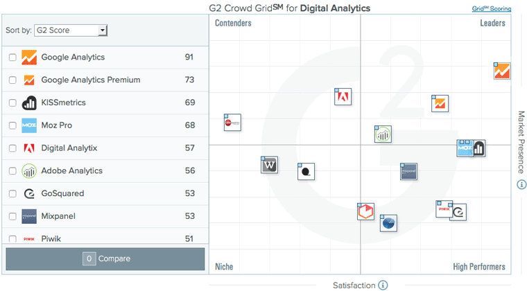 g2crowd-digital-analytics