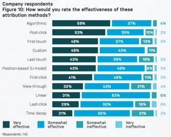 Efficacia dei vari modelli di attribuzione