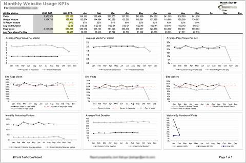 Dashboard creata con Excel e ShufflePoint