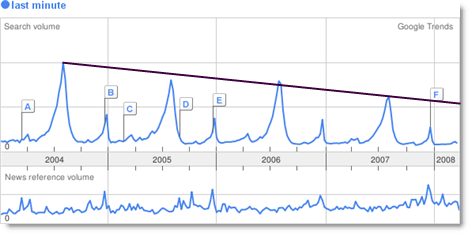 Trend della ricerca del termine last minute in Italia