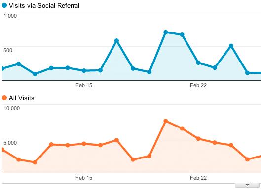 Le varie sorgenti social che portano traffico al sito