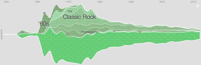storia-del-rock
