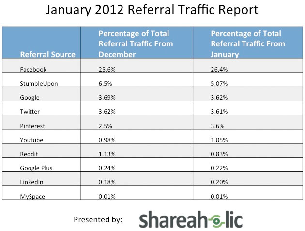 Traffico referral dai social network